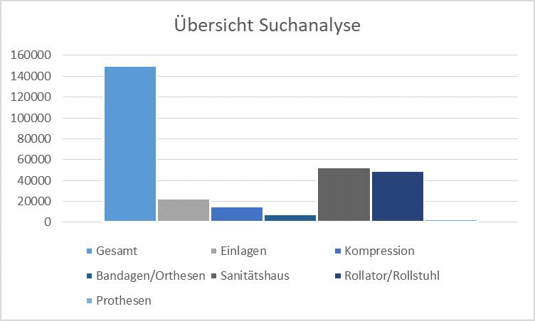 Übersicht-Suchanalyse
