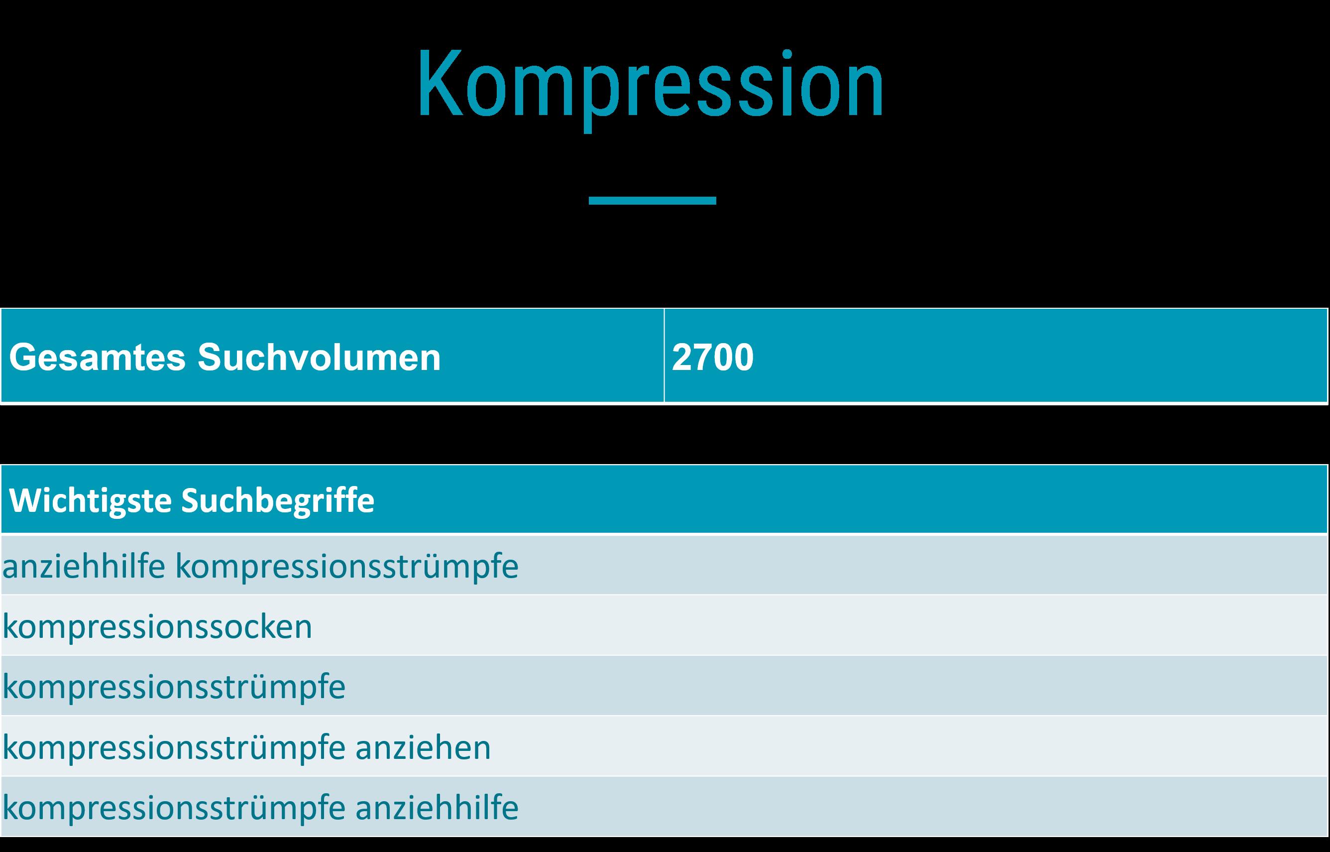 Suchanalyse_Kompression
